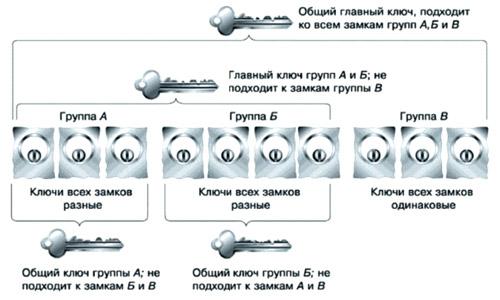 Схема технологии «Мастер-ключ»